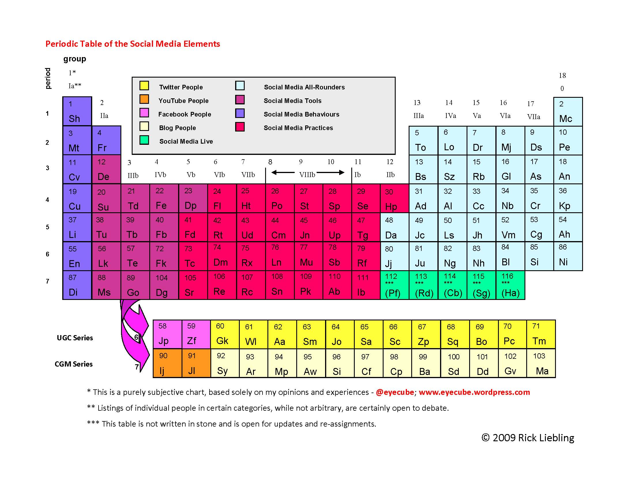 Periodic table of elements chart rickliebling gamestrikefo Images